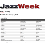 Naz hits Jazz Week's Most Added Chart